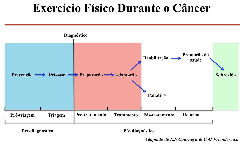 prescricao-de-exercicio-e-cancer-01